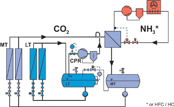 Каскадная холодильная система на CO2 и аммиаке