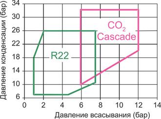 Сравнение значений давлений испарения и конденсации CO2 и R22 в пределах стандартной области функционирования полугерметичных компрессоров