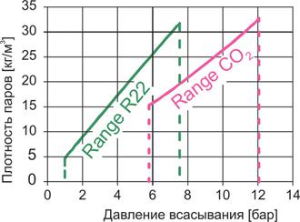 Сравнение значений плотности паров CO2 и R22 в пределах стандартных диапазонов давлений всасывания
