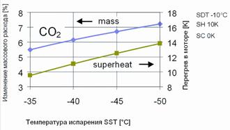 Диаграмма изменения величины массового расхода CO2 (%) в зависимости от значения перегрева всасываемого газа в моторе (SH, К) при различных температурах испарения (SST, оС)