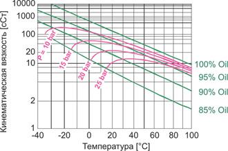 Растворимость CO2 в холодильных POE-маслах и получаемая кинематическая вязкость смеси (по материалам DEA)