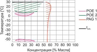 Границы смешиваемости CO2 с холодильными POE-маслами и PAG-маслом при докритических температурных условиях (по материалам DEA)