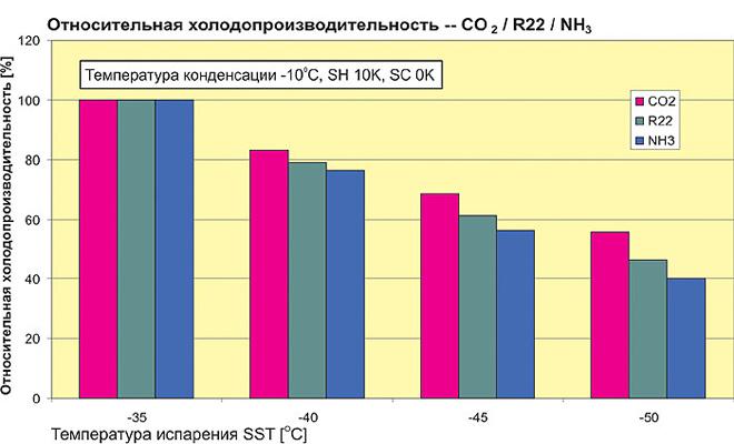 Относительное изменение холодопроизводительности по сравнению со значением при температуре испарения (SST) - 35 oC и температуре конденсации (SCT) -10 oC для СО2, R22 и NH3
