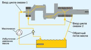 Схема двухконтурной системы смазки поршневых компрессоров Bock серии HG8