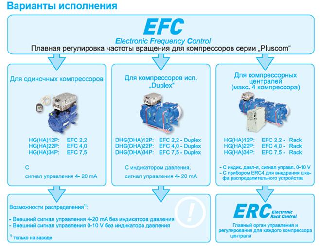 Варианты комплектации регулятором частоты вращения EFC поршневых компрессоров BOCK серии Pluscom