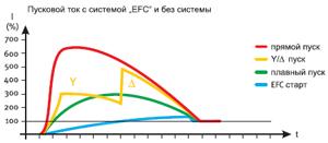 График изменения пускового тока электродвигателя поршневого компрессора BOCK серии Pluscom