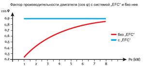График изменения КПД электродвигателя поршневого компрессора BOCK серии Pluscom при изменении нагрузки