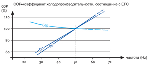 График изменения холодильного коэффициента COP поршневого компрессора BOCK серии Pluscom при изменении частоты тока