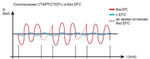 График работы поршневого компрессора BOCK с частотным регулированием и без него