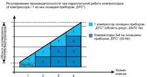 График работы поршневых компрессоров BOCK с частотным регулированием и ступенчатым управлением компрессорами