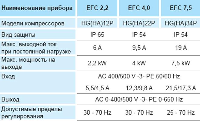 Характеристики частотных регуляторов производительности BOCK EFC Electronic Frequency Control